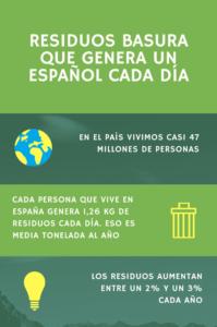 Residuos Basura que genera un español cada día 1.0