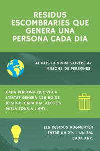 Residus Escombraries que genera una persona cada dia 2.0